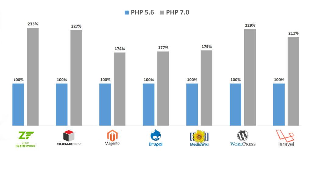 Migrar a PHP7 Velocidad de carga